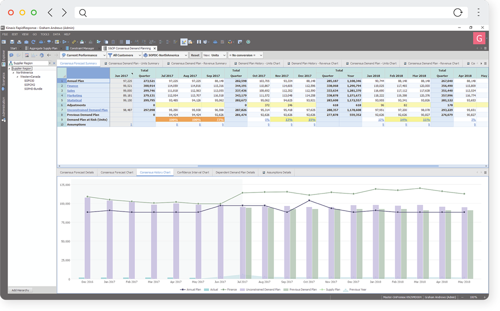 Demand Planning Software Kinaxis