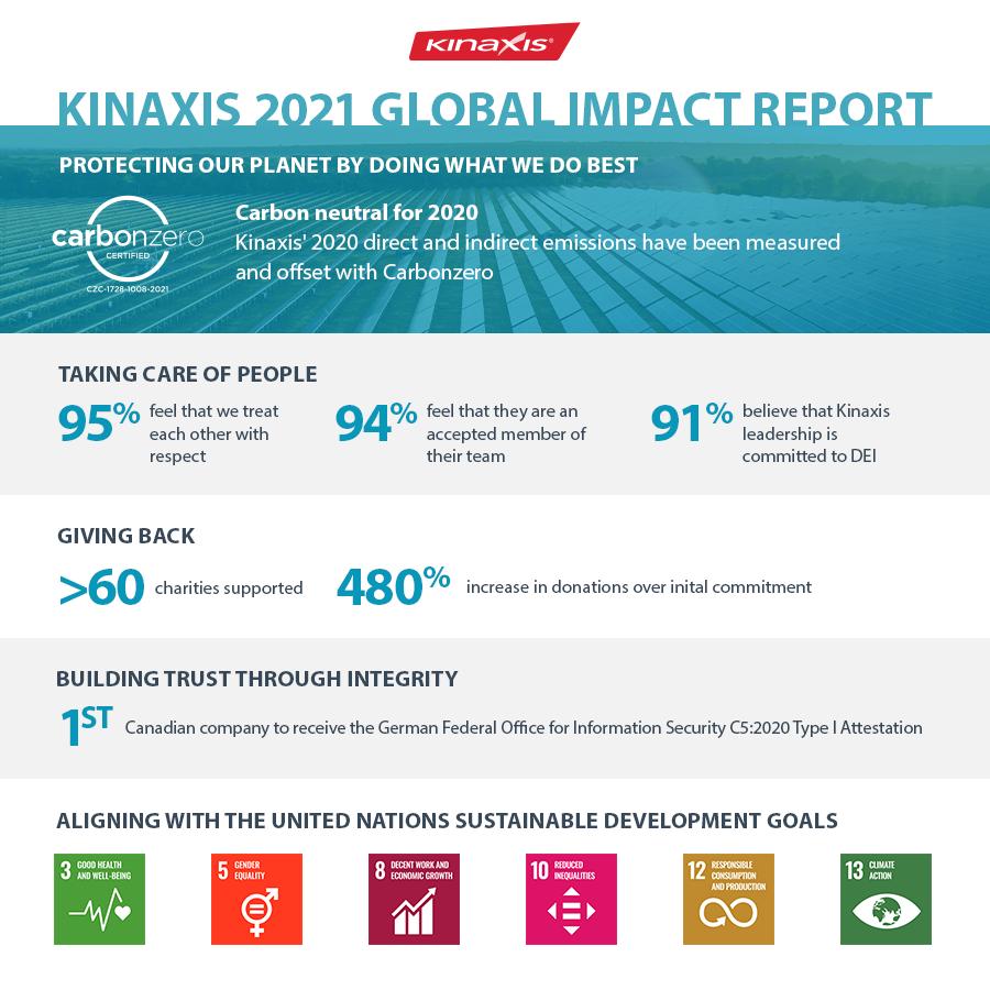 Kinaxis 2021 Global Impact Report (CNW Group/Kinaxis Inc.)