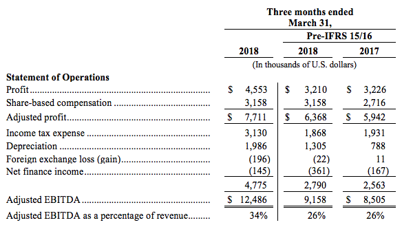 Statement of operations Q1 2018 in graph format
