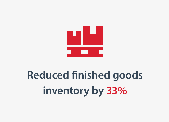 Reduced finished goods inventory by 33%