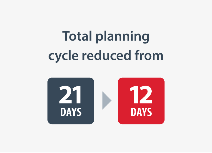 PlanningCycle