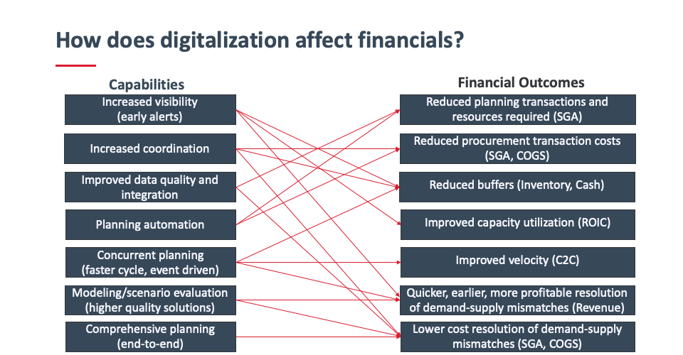 Flow chart connecting digital capabilities to financial outcomes