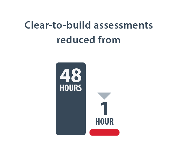 Clear-to-build assessments reduced