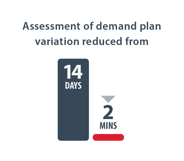 Assessment of demand plan variation reduced