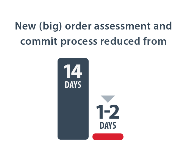 New (big) order assessment and commit process reduced