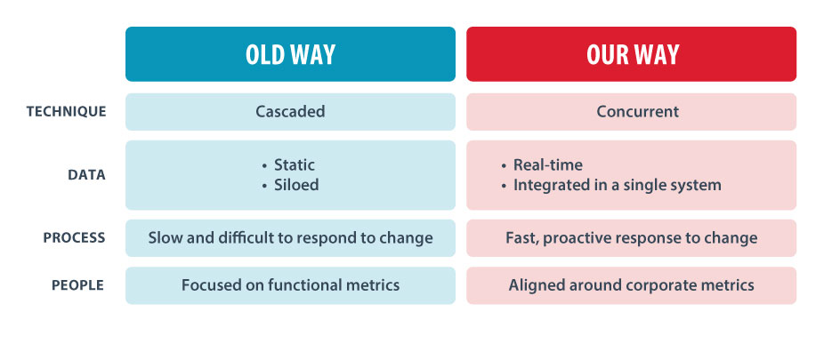 chart showing difference between old way (cascaded planning) vs new way (concurrent planning)