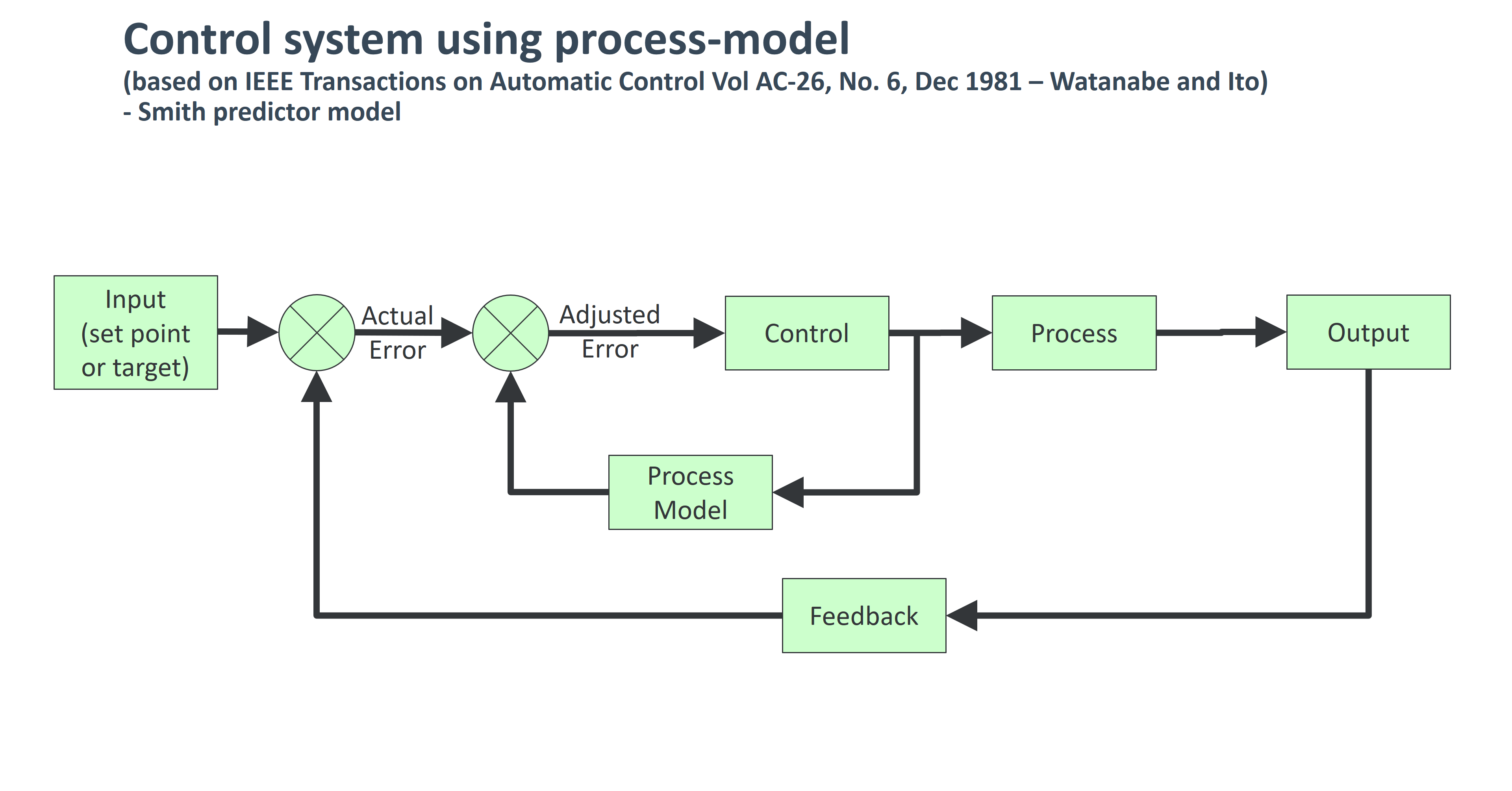 Control system using process-model