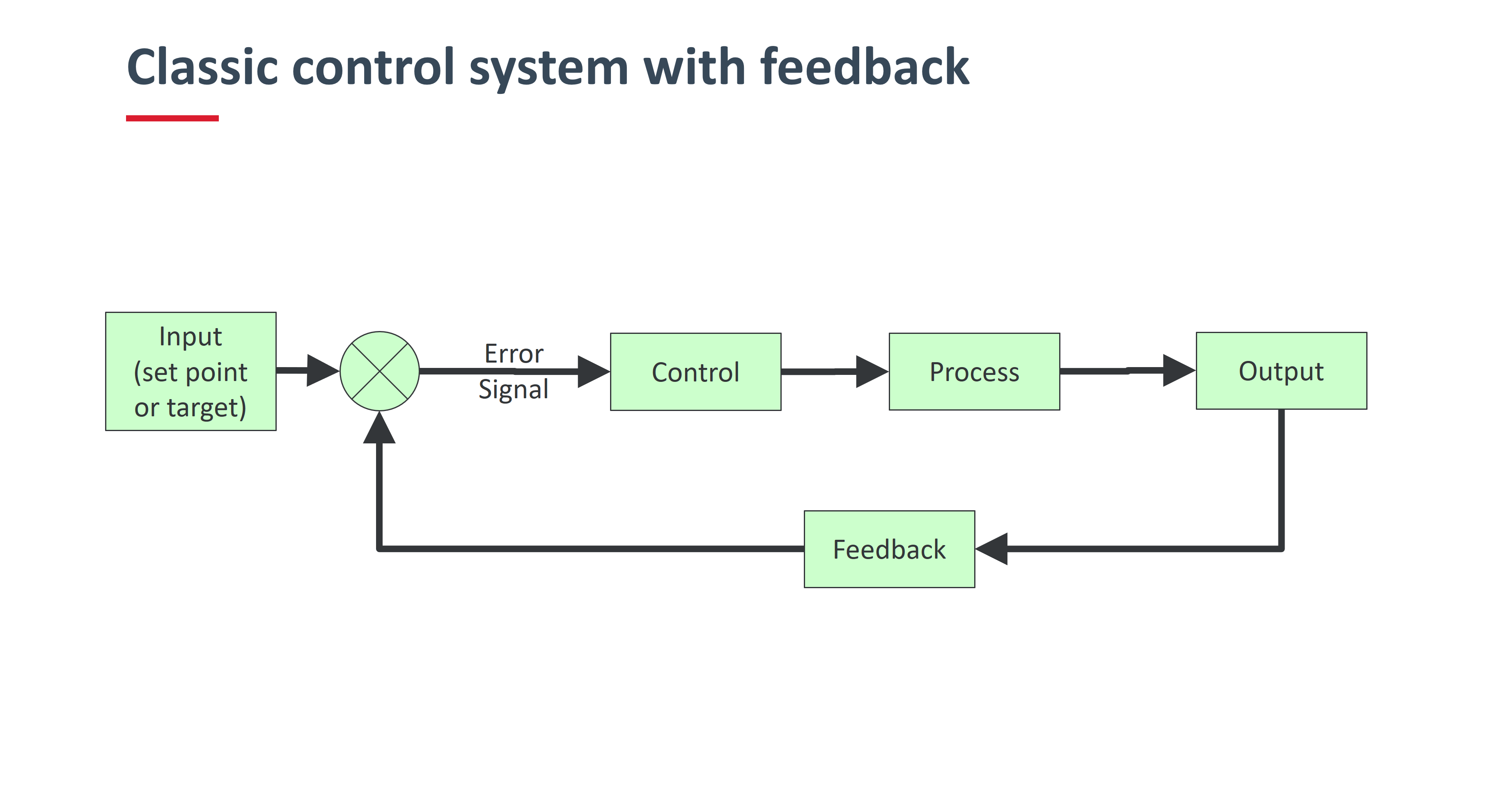 Classic control system with feedback