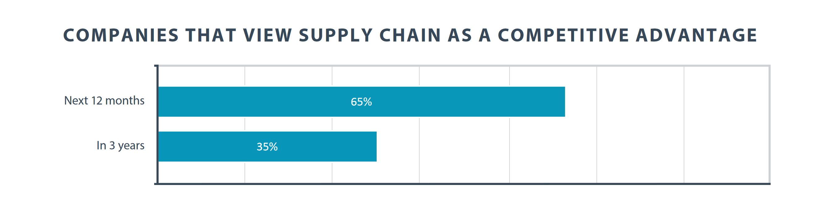 Bar graph: Companies that view supply chain as a competitive advantage today versus three years from now