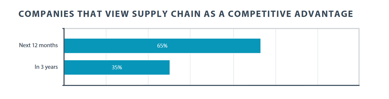 Companies that view supply chain as a competitive advantage in a year versus three years