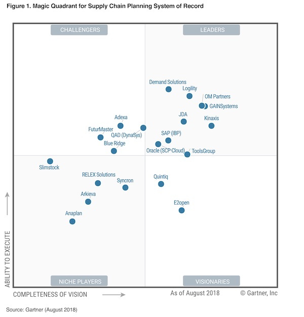 Gartner Magic Quadrant for Supply Chain Planning System of Record