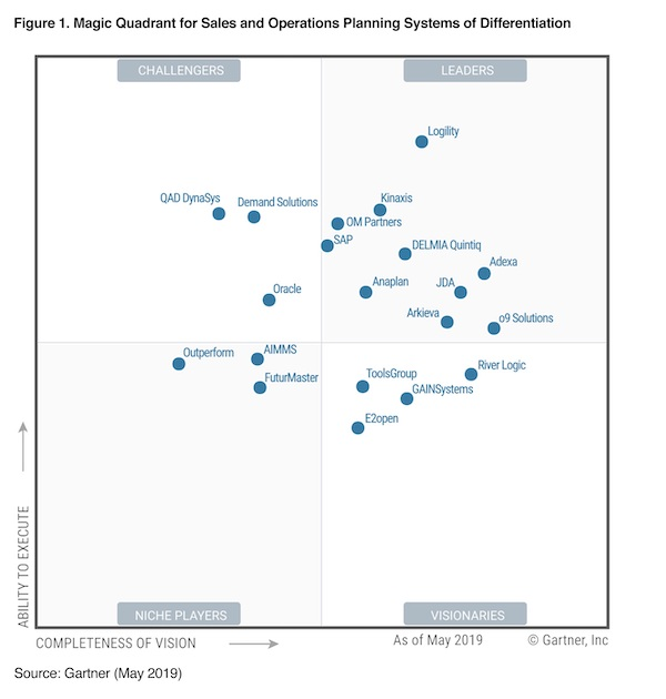 Gartner Magic Quadrant for Sales and Operations Planning Systems of Differentiation